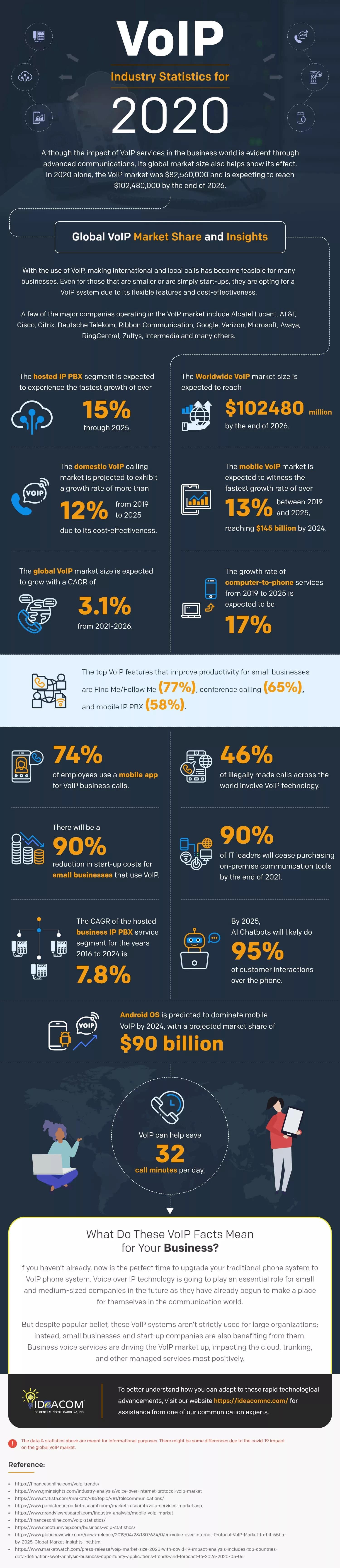VoIP-Industry-Statistics-2020